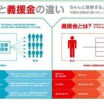 ■社会|熊本地震・災害義援金などに関して 支援金と義援金では内容が異なっている